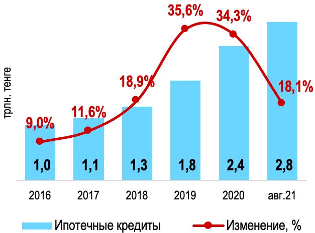 Динамика ипотечных займов (изменение с начала года)