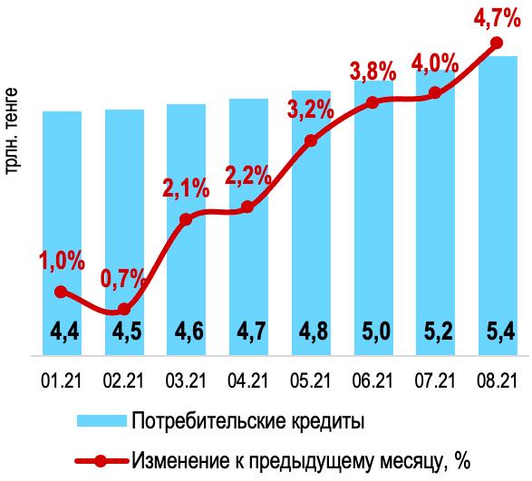 Динамика потребительского кредитования
